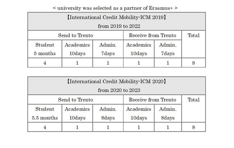 university was selected as a partner of Erasmus+