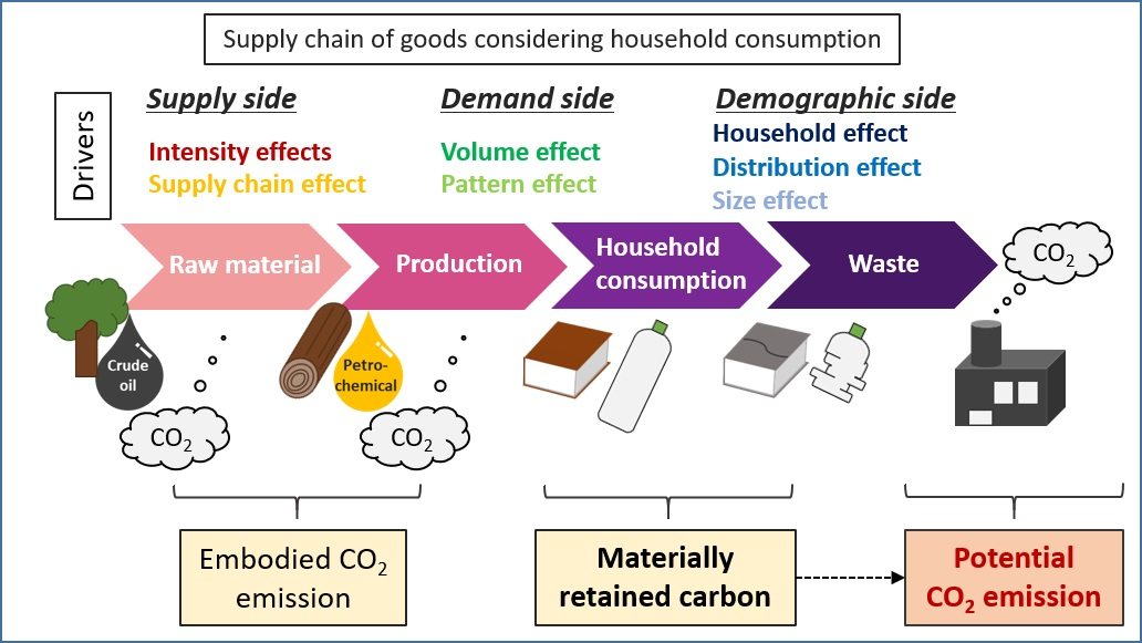 Schematic figure of embodied CO2 and materially retained carbon derived from household consumption