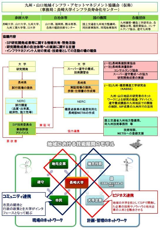 連携内容・認証・標準化・出口戦略について