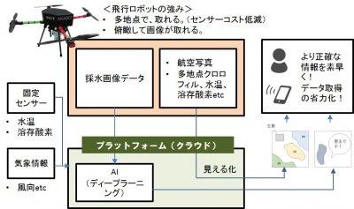 IoTシステム構成図