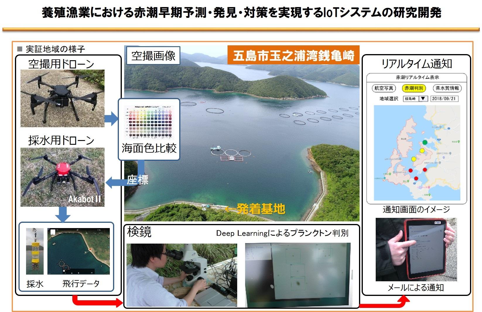 飛行ロボットによる赤潮自動検査通知システム