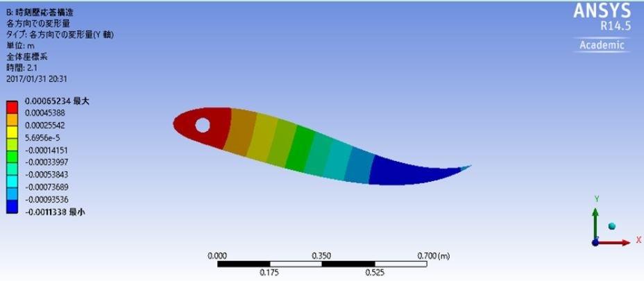 水流中の弾性振動翼解析シミュレーション