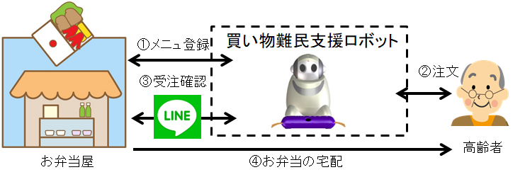 """図1 """"買い物難民支援ロボット""""の利用イメージ"""