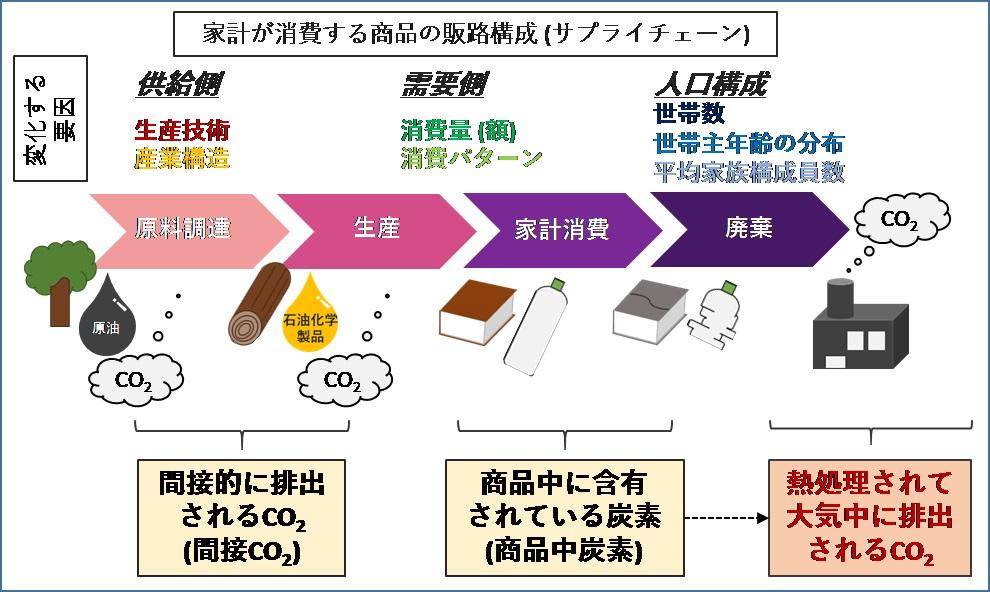 図1:本研究が明らかにした家計消費由来の間接CO2と商品中炭素の概要図