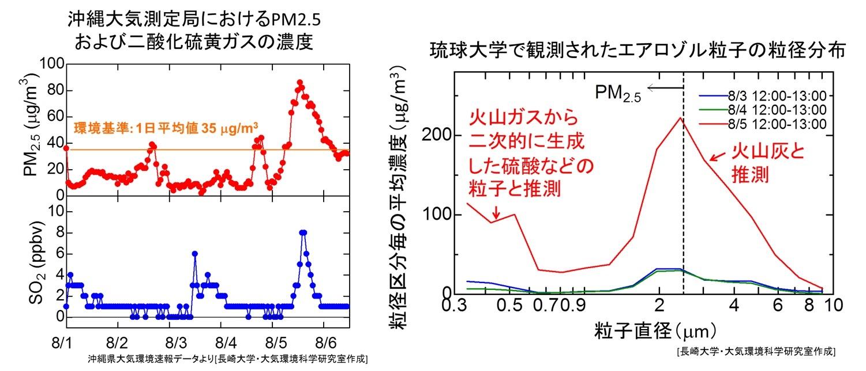 (左)沖縄市におけるPM2.5および二酸化硫黄ガスの濃度(沖縄県による速報データ)、(右)8/3, 8/4, 8/5の12:00-13:00に琉球大学で観測されたエアロゾル粒子の粒径分布