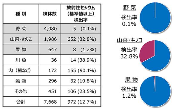 「食品別放射性セシウム検出率」 野菜0.1%,山菜およびキノコ32.8%,果物1.2%