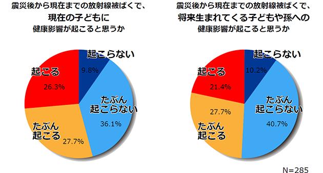 福島県民における放射線被ばくに関するリスク認知